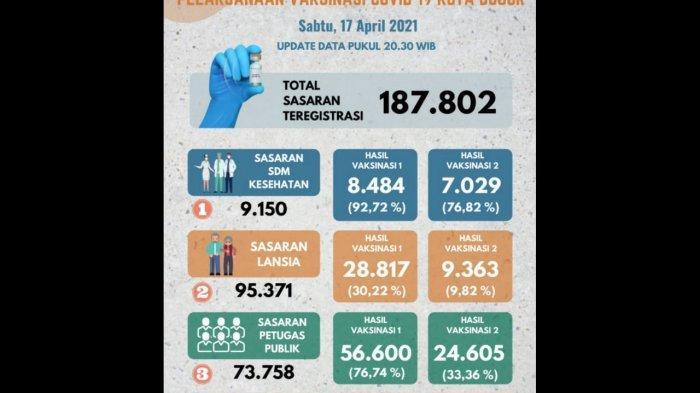 Lebih dari 50 Persen, 93.901 Warga Kota Bogor Sudah Divaksin Covid-19
