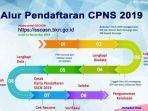alur-pendaftaran-cpns-2019.jpg