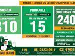 covid-19-kabupaten-bogor-per-20-oktober-2020.jpg