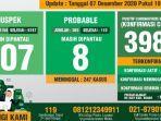 covid-19-kabupaten-bogor-per-7-desember-2020.jpg