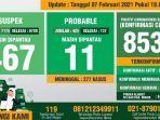 data-monitoring-covid-19-harian-kabupaten-bogor.jpg