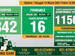 data-monitoring-covid-19-kabupaten-bogor-per-13-maret-2021.jpg