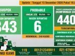 data-monitoring-covid-19-kabupaten-bogor-per-15-desember-2020.jpg
