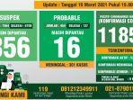 data-monitoring-covid-19-kabupaten-bogor-per-16-maret-2021.jpg