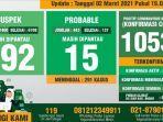 data-monitoring-covid-19-kabupaten-bogor-per-2-maret-2021.jpg