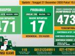data-monitoring-covid-19-kabupaten-bogor-per-21-desember-2020.jpg