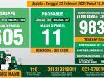 data-monitoring-covid-19-kabupaten-bogor-per-22-februari-2021.jpg