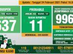data-monitoring-covid-19-kabupaten-bogor-per-24-februari-2021.jpg