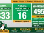 data-monitoring-covid-19-kabupaten-bogor-per-25-desember-2020.jpg