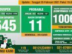 data-monitoring-covid-19-kabupaten-bogor-per-25-februari-2021.jpg