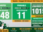 data-monitoring-covid-19-kabupaten-bogor-per-26-februari-2021.jpg