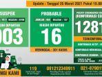data-monitoring-covid-19-kabupaten-bogor-per-26-maret-2021.jpg