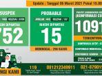 data-monitoring-covid-19-kabupaten-bogor-per-6-maret-2021.jpg