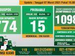 data-monitoring-covid-19-kabupaten-bogor-per-7-maret-2021.jpg