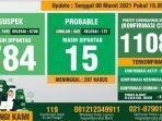 data-monitoring-covid-19-kabupaten-bogor-per-8-maret-2021.jpg