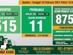 data-monitoring-harian-covid-19-kabupaten-bogor-per-10-februari-2021.jpg