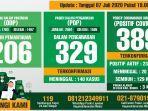 data-monitoring-harian-gugus-tugas-penanganan-covid-19-kabupaten-bogor-per-7-juli-2020.jpg