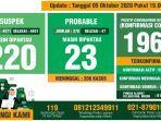 data-monitoring-harian-kewaspadaan-infeksi-covid-19-kabupaten-bogor-per-10-oktober-2020.jpg