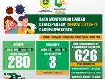 data-monitoring-harian-kewaspadaan-infeksi-covid-19-kabupaten-bogor-per-12-agustus-2020.jpg