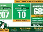 data-monitoring-harian-kewaspadaan-infeksi-covid-19-kabupaten-bogor-per-18-agustus-2020.jpg