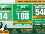 data-monitoring-harian-kewaspadaan-infeksi-covid-19-kabupaten-bogor-per-30-juli-2020.jpg