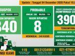 data-monitoring-harian-kewaspadaan-infeksi-covid-19-kabupaten-bogor-per-4-desember-2020.jpg
