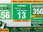 ovid-19-kabupaten-bogor-per-24-november-2020.jpg