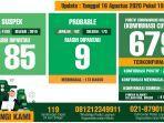 update-covid-19-kabupaten-bogor-per-16-agustus-2020.jpg