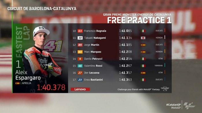 Hasil Latihan Bebas FP1 MotoGP Catalunya 2021, Aleix EspargaroMenjadi yang Tercepat