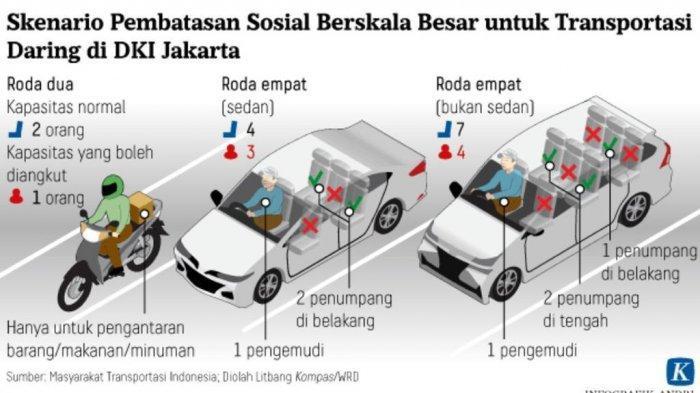 PSBB di Jakarta Segera Berakhir, Pasien Positif Covid-19 yang Dirawat Tinggal Satu Orang