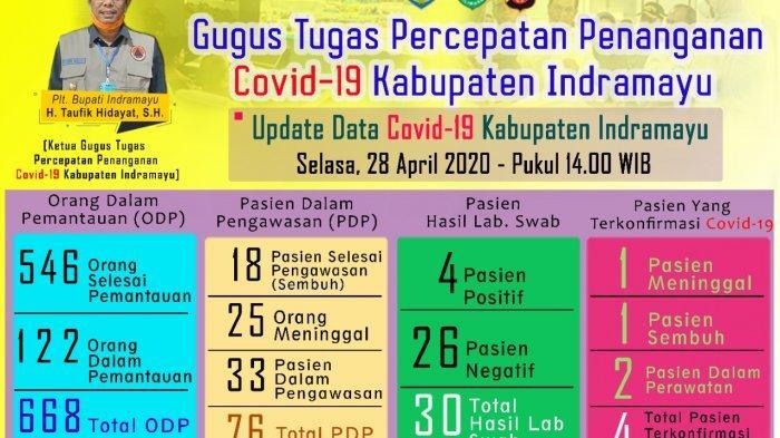 Update Data Penyebaran Covid-19 di Indramayu, 4 Pasien Positif Virus Corona, 1 Orang Meninggal Dunia