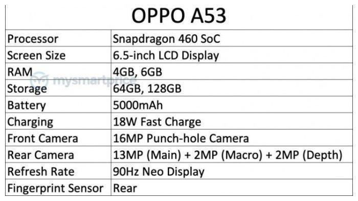 Harga dan Spesifikasi Lengkap Oppo A53 yang Secara Resmi Dirilis di Indonesia