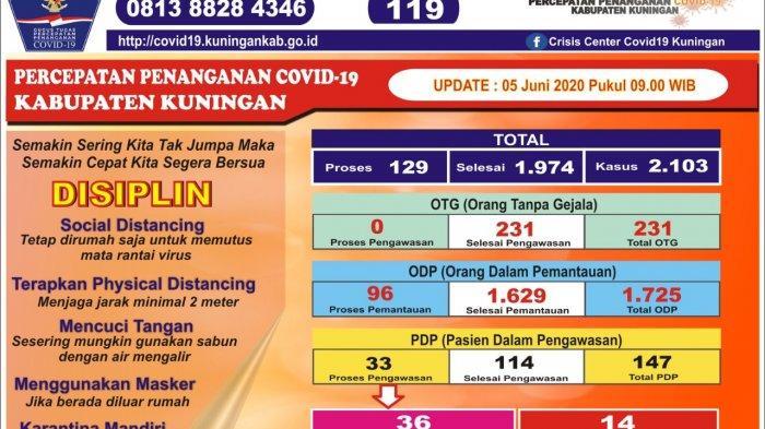 Update Kasus Covid-19 di Kuningan, Jumat 5 Juni 2020: PDP Total Ada 147 Orang