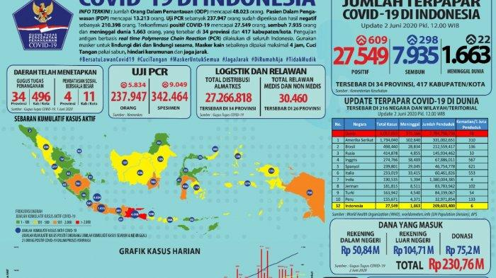 Update Kasus Covid-19 di Indonesia 2 Juni 2020, Tambah 609 Kasus Pasien Positif Menjadi 27.549 Kasus