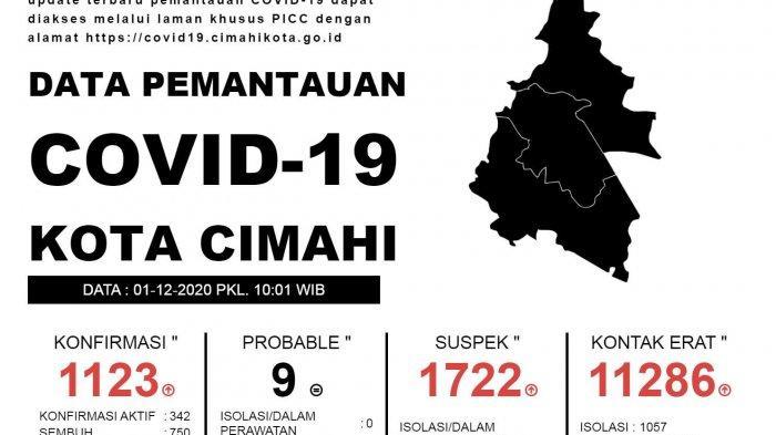 Kasus Positif  Covid-19 Kota Cimahi Terus Bertambah,Lebih Banyak dari Hari Sebelumnya