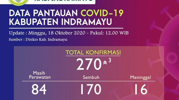 Jumlah Pasien Covid-19 di Indramayu Bertambah 3 Orang per Minggu 18 Oktober, Total 270 Kasus