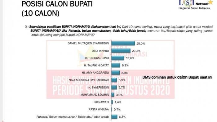 Elektabilitas Daniel Mutaqien Syafiuddin Teratas Sebagai Calon Bupati Indramayu 2020 Versi LSI