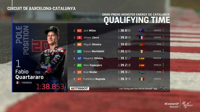 Hasil Kualifikasi MotoGP Catalunya 2021, Fabio Quartararo Kuasai Pole Position, Rossi Terjatuh