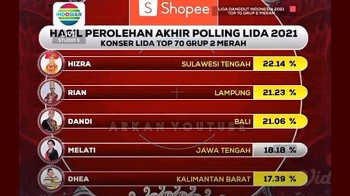 Hasil 70 LIDA 2021 Grup 2 Merah, Duta Kalbar Terselamatkan Juri, Siapa yang Tersenggol Malam Tadi?