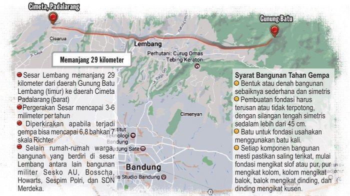 Tak Hanya Sesar Lembang, Bandung Barat Harus Waspadai Gempa Sesar Cimandiri, Titik Nol di Ciburuy