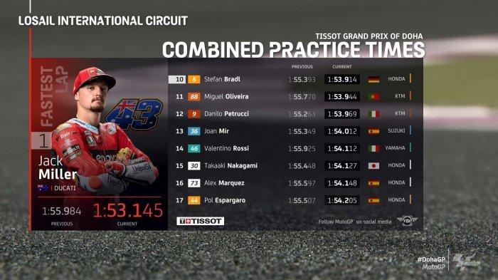 Hasil Sesi FP2 MotoGP Doha, Jack Miller dari Ducati Jadi yang Tercepat, Rossi Tercecer di Posisi 14