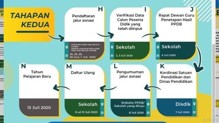 Jadwal PPDB SMA/SMK Jawa Barat Tahapan Kedua, Tahap Apa Setelah Pengumuman Hasil Seleksi?