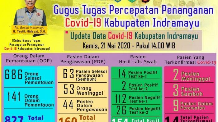 Kabar Baik 2 Perawat Positif Covid-19 di Indramayu Sembuh, Tapi Jumlah PDP dan ODP Malah Bertambah