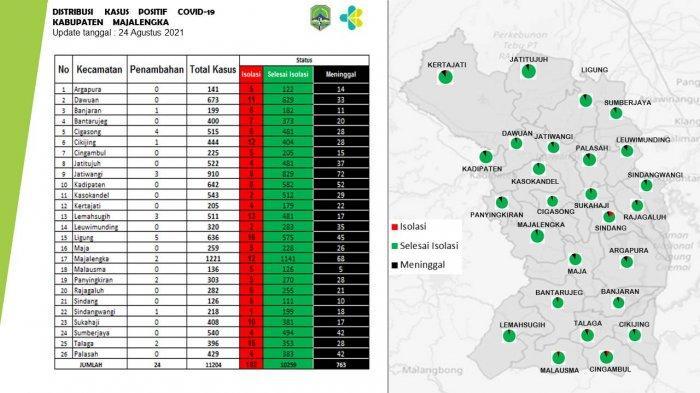 Masuk PPKM Level 2, Kecamatan Ligung Jadi Daerah Kasus Pasien Aktif Covid-19 Tertinggi di Majalengka