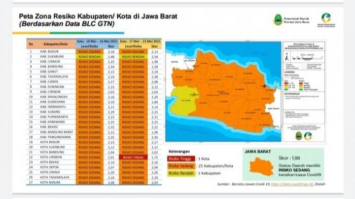 Pasca-Libur Lebaran, Indramayu Kini Berstatus Zona Oranye Penyebaran Covid-19