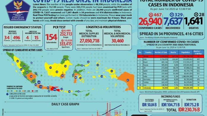 UPDATE Kasus Covid-19 di Indonesia, Pasien Positif Bertambah 467, Total Jadi 26.940 Kasus