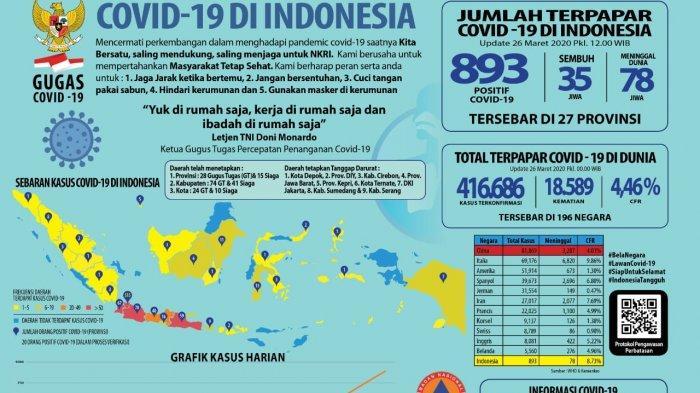 UPDATE Dalam 24 Jam Pasien Positif Covid-19 di Jakarta Bertambah 53 Orang, Sudah Serang 27 Provinsi