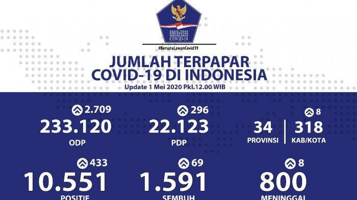 Hari Ini Pertambahan Tertinggi Pasien Positif Covid-19 di Indonesia, Ini Ternyata Penyebabnya