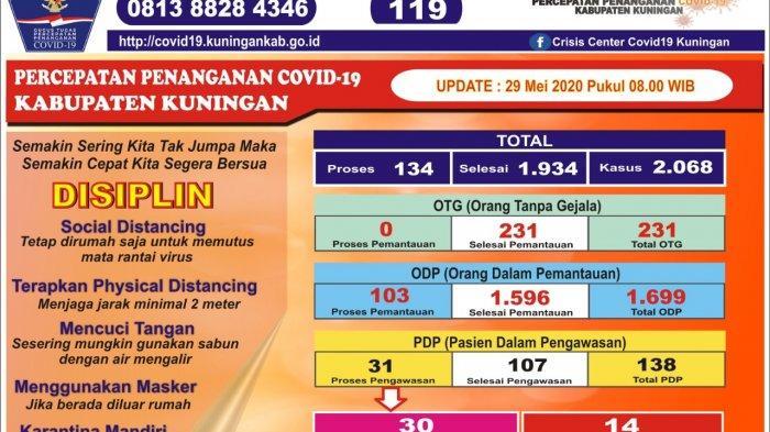 Update Kasus Covid-19 di Kuningan, Kasus Positif Hasil Rapid Test Terus Bertambah, Total 30 Orang