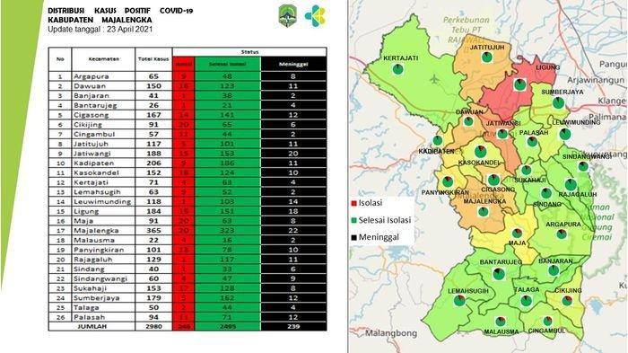 Majalengka Belum Terbebas dari Teror Virus Corona, Setiap Kecamatan Masih Memiliki Kasus Covid-19